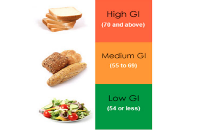 You are currently viewing What's the GI of these foods?